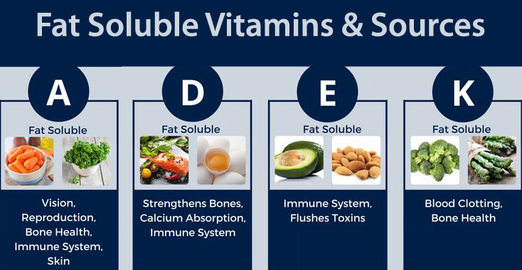 Soluble Vitamins in fat