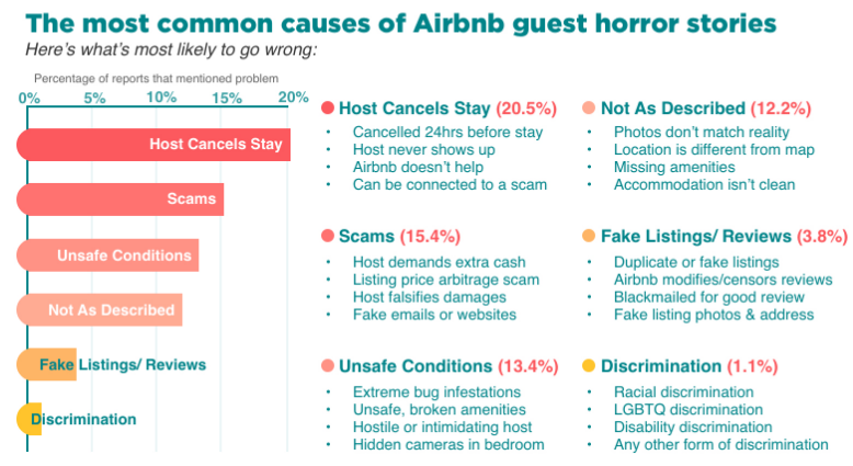 airbnb horror stories?